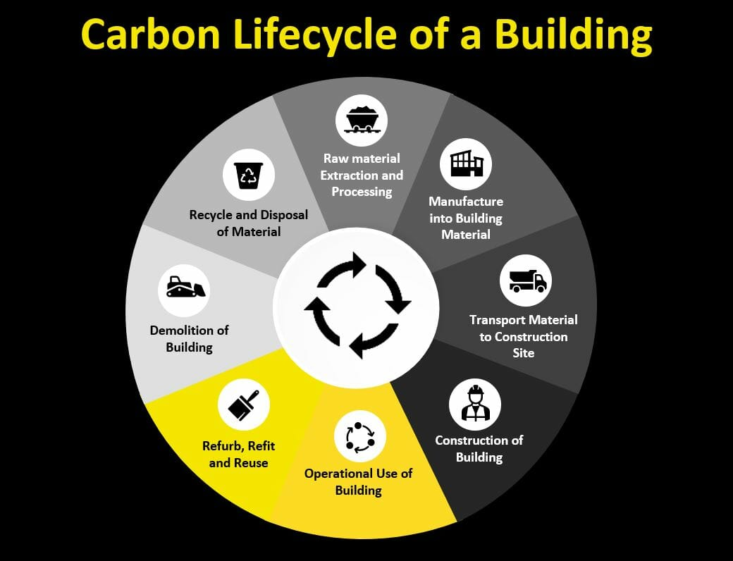 Carbon Lifecycle of a Building